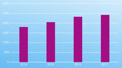Grafico prestazioni mediche totali